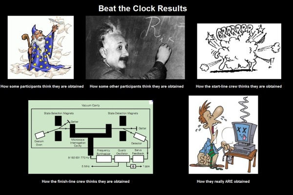 Beat the Clock Results